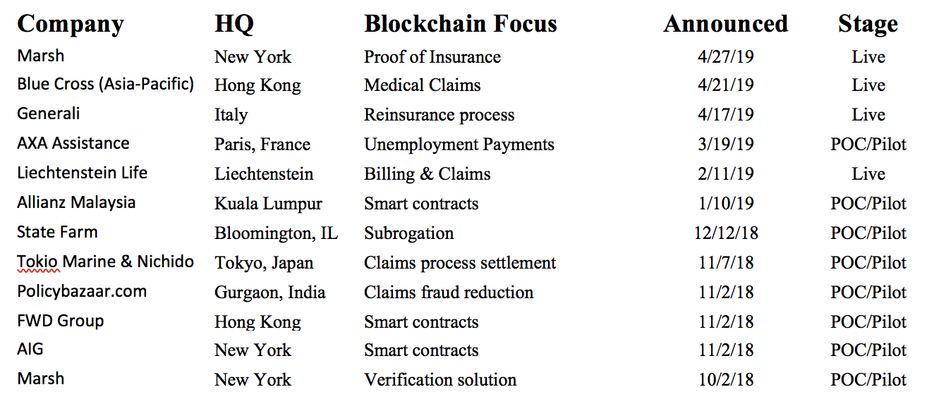 Insurance & Blockchain Proofs of Concept & Consortiums as of 2019 - Image