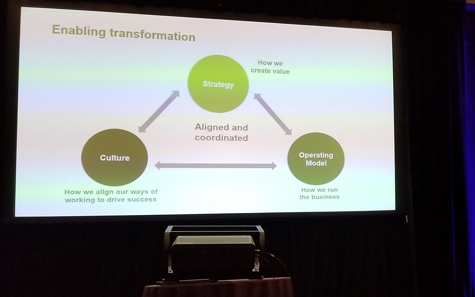 Enabling Transformation